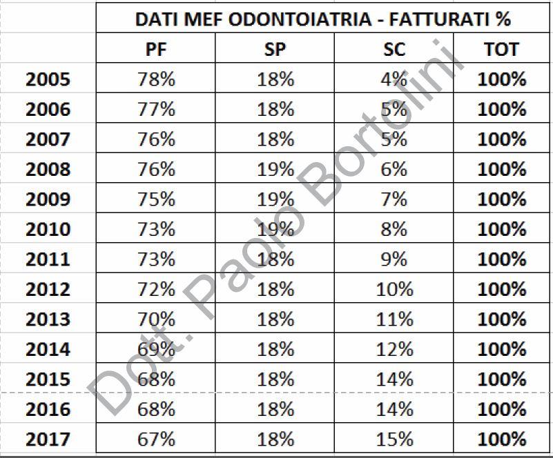 FATTURATO PERCENT
