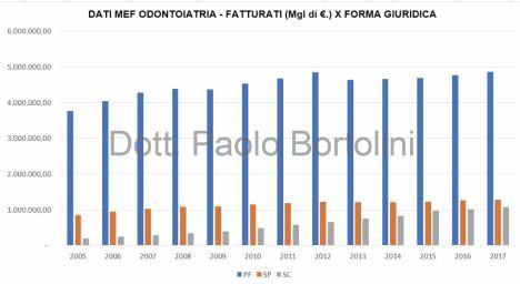 FATTURATO_ASSOLUTO GRAFICO