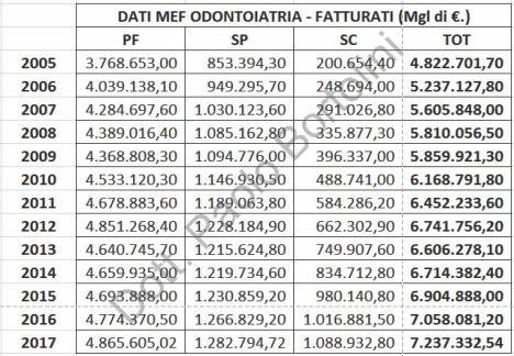 FATTURATO_ASSOLUTO