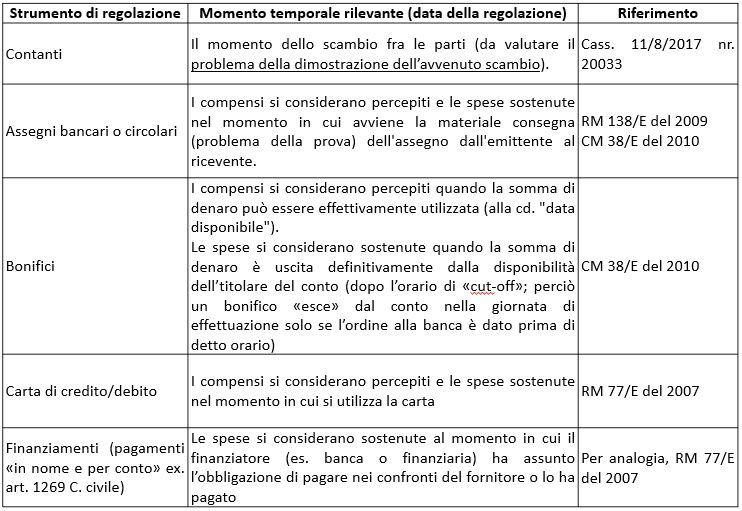 NUOVA TABELLA PRINCIPIO DI CASSA